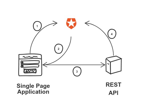 the flow to authorize the frontend to access the backend