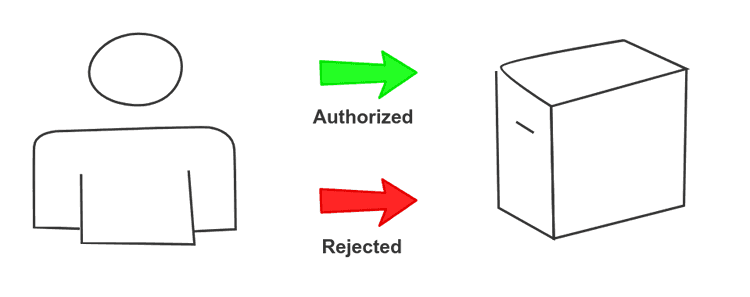 authorizing backend requests